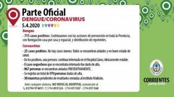 Se mantiene la cantidad de casos de coronavirus en Corrientes